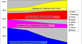Smartphone Markets Shares in 2012, some relevant illustrations to understand the Bloodbath