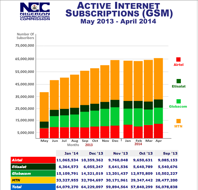 Internet Subscriber Data January 2014
