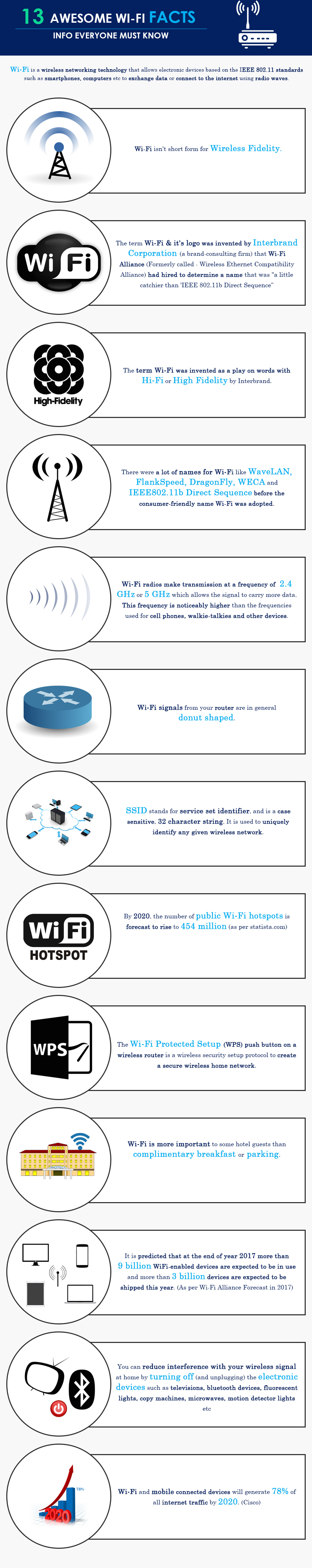 wi-fi facts